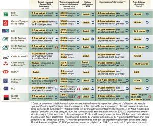 Tarifs bancaires : comprenez ce qu'on vous facture